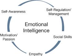 images Emotional intelligence