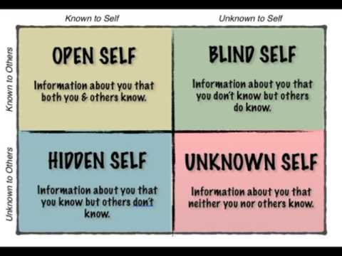 how well do you know yourself 1